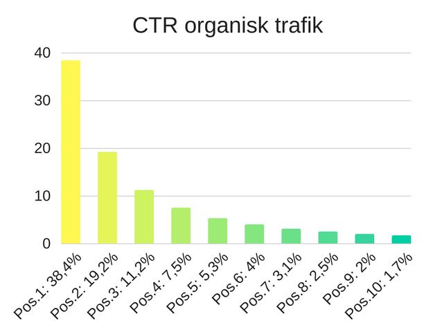 Vad är CTR? Få tips och hjälp med hur du kan förbättra din CTR och öka engagemanget på er webbplats.