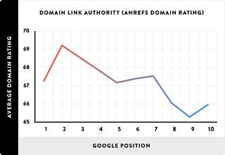En högre DA eller domain authority ger en bättre ranking visar flera studier.