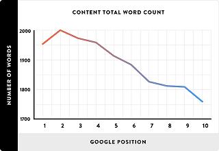 Mer relevant text för din sida kan ge dig bättre ranking. Om inte annat så fårläsaren en bättre upplevelse.